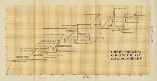 chart of racing speeds